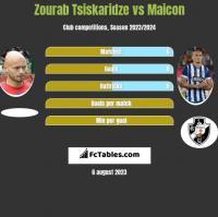 Zourab Tsiskaridze vs Maicon h2h player stats