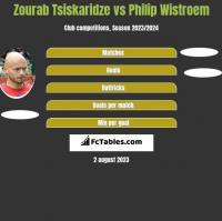 Zourab Tsiskaridze vs Philip Wistroem h2h player stats