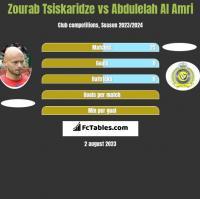 Zourab Tsiskaridze vs Abdulelah Al Amri h2h player stats