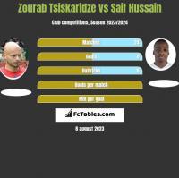 Zourab Tsiskaridze vs Saif Hussain h2h player stats