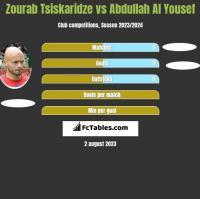 Zourab Tsiskaridze vs Abdullah Al Yousef h2h player stats