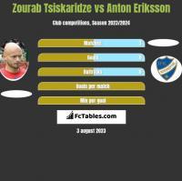 Zourab Tsiskaridze vs Anton Eriksson h2h player stats