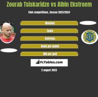 Zourab Tsiskaridze vs Albin Ekstroem h2h player stats