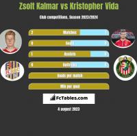 Zsolt Kalmar vs Kristopher Vida h2h player stats