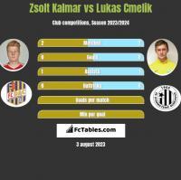 Zsolt Kalmar vs Lukas Cmelik h2h player stats