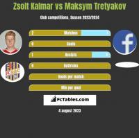 Zsolt Kalmar vs Maksym Tretyakov h2h player stats