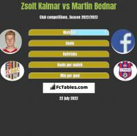 Zsolt Kalmar vs Martin Bednar h2h player stats