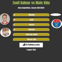 Zsolt Kalmar vs Mate Vida h2h player stats