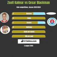Zsolt Kalmar vs Cesar Blackman h2h player stats