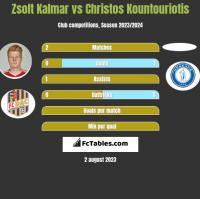 Zsolt Kalmar vs Christos Kountouriotis h2h player stats