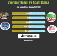 Zvonimir Kozulj vs Adam Buksa h2h player stats
