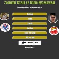 Zvonimir Kozulj vs Adam Ryczkowski h2h player stats