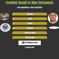 Zvonimir Kozulj vs Alen Stevanovic h2h player stats