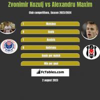Zvonimir Kozulj vs Alexandru Maxim h2h player stats