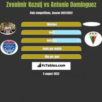 Zvonimir Kozulj vs Antonio Dominguez h2h player stats