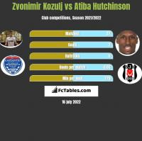 Zvonimir Kozulj vs Atiba Hutchinson h2h player stats