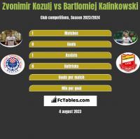 Zvonimir Kozulj vs Bartlomiej Kalinkowski h2h player stats