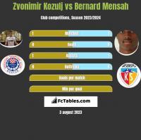 Zvonimir Kozulj vs Bernard Mensah h2h player stats