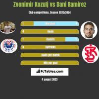 Zvonimir Kozulj vs Dani Ramirez h2h player stats