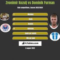 Zvonimir Kozulj vs Dominik Furman h2h player stats