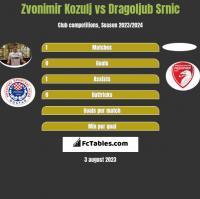 Zvonimir Kozulj vs Dragoljub Srnic h2h player stats