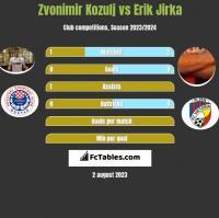 Zvonimir Kozulj vs Erik Jirka h2h player stats