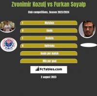 Zvonimir Kozulj vs Furkan Soyalp h2h player stats