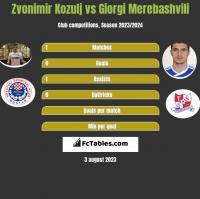 Zvonimir Kozulj vs Giorgi Merebashvili h2h player stats