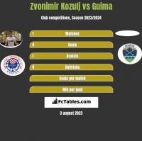 Zvonimir Kozulj vs Guima h2h player stats