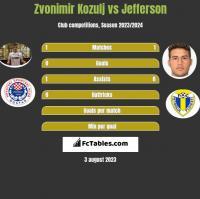 Zvonimir Kozulj vs Jefferson h2h player stats