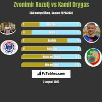 Zvonimir Kozulj vs Kamil Drygas h2h player stats