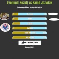 Zvonimir Kozulj vs Kamil Jozwiak h2h player stats