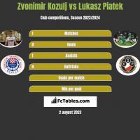 Zvonimir Kozulj vs Lukasz Piatek h2h player stats