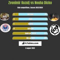 Zvonimir Kozulj vs Nouha Dicko h2h player stats