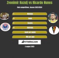 Zvonimir Kozulj vs Ricardo Nunes h2h player stats