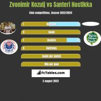 Zvonimir Kozulj vs Santeri Hostikka h2h player stats