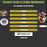 Zvonimir Kozulj vs Srdjan Spiridonovic h2h player stats