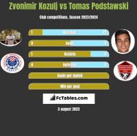 Zvonimir Kozulj vs Tomas Podstawski h2h player stats