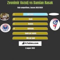 Zvonimir Kozulj vs Damian Rasak h2h player stats