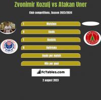 Zvonimir Kozulj vs Atakan Uner h2h player stats