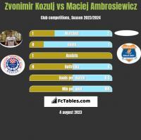 Zvonimir Kozulj vs Maciej Ambrosiewicz h2h player stats