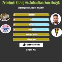Zvonimir Kozulj vs Sebastian Kowalczyk h2h player stats