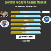 Zvonimir Kozulj vs Alasana Manneh h2h player stats