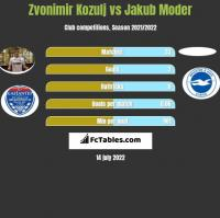 Zvonimir Kozulj vs Jakub Moder h2h player stats