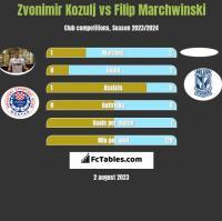 Zvonimir Kozulj vs Filip Marchwinski h2h player stats