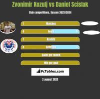 Zvonimir Kozulj vs Daniel Scislak h2h player stats