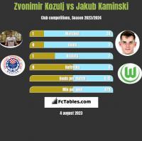Zvonimir Kozulj vs Jakub Kaminski h2h player stats