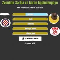 Zvonimir Sarlija vs Aaron Appindangoye h2h player stats