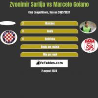 Zvonimir Sarlija vs Marcelo Goiano h2h player stats