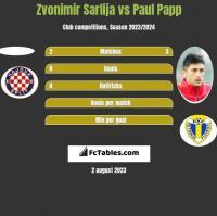 Zvonimir Sarlija vs Paul Papp h2h player stats